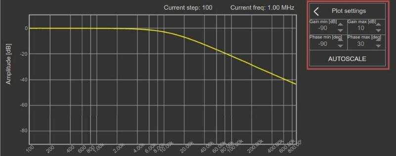 Bode Analyzer Gain/Phase Graph